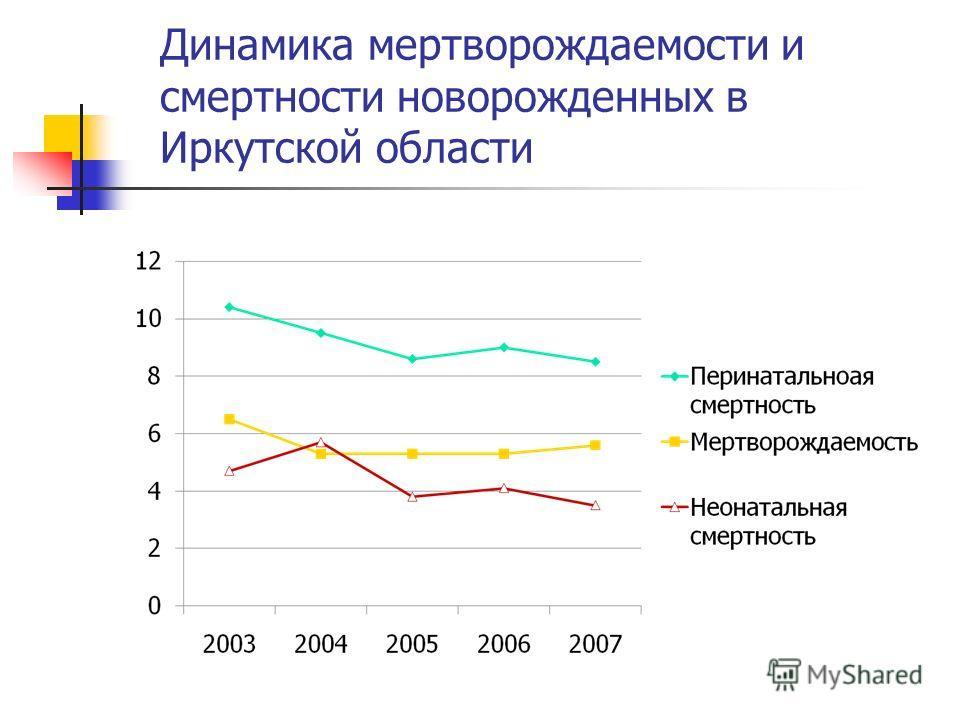Динамика мертворождаемости и смертности новорожденных в Иркутской области