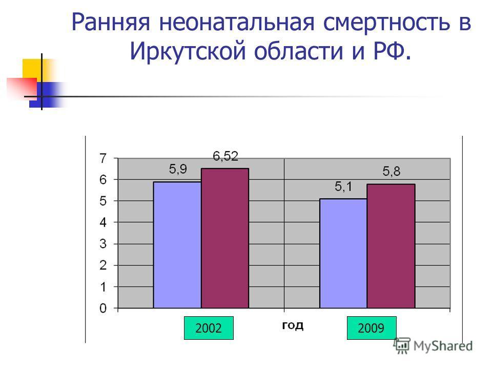 Ранняя неонатальная смертность в Иркутской области и РФ. 20092002