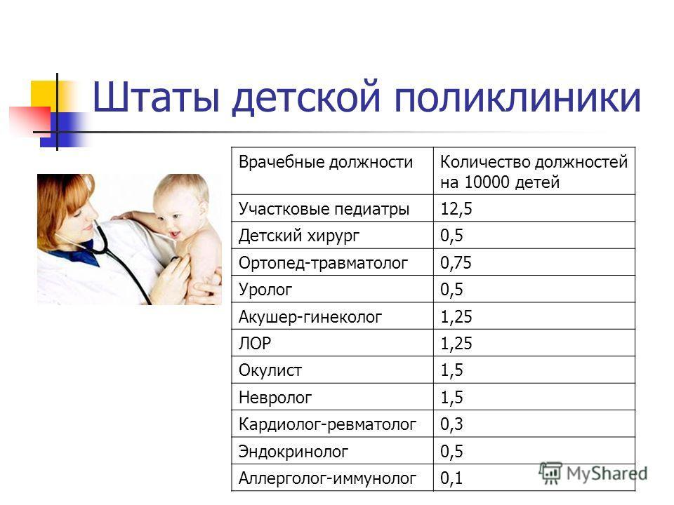 Штаты детской поликлиники Врачебные должности Количество должностей на 10000 детей Участковые педиатры 12,5 Детский хирург 0,5 Ортопед-травматолог 0,75 Уролог 0,5 Акушер-гинеколог 1,25 ЛОР1,25 Окулист 1,5 Невролог 1,5 Кардиолог-ревматолог 0,3 Эндокри