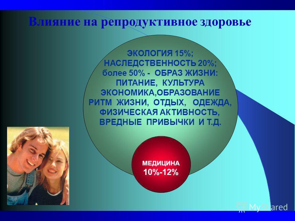 ЭКОЛОГИЯ 15%; НАСЛЕДСТВЕННОСТЬ 20%; более 50% - ОБРАЗ ЖИЗНИ: ПИТАНИЕ, КУЛЬТУРА ЭКОНОМИКА,ОБРАЗОВАНИЕ РИТМ ЖИЗНИ, ОТДЫХ, ОДЕЖДА, ФИЗИЧЕСКАЯ АКТИВНОСТЬ, ВРЕДНЫЕ ПРИВЫЧКИ И Т.Д. МЕДИЦИНА 10%-12% Влияние на репродуктивное здоровье