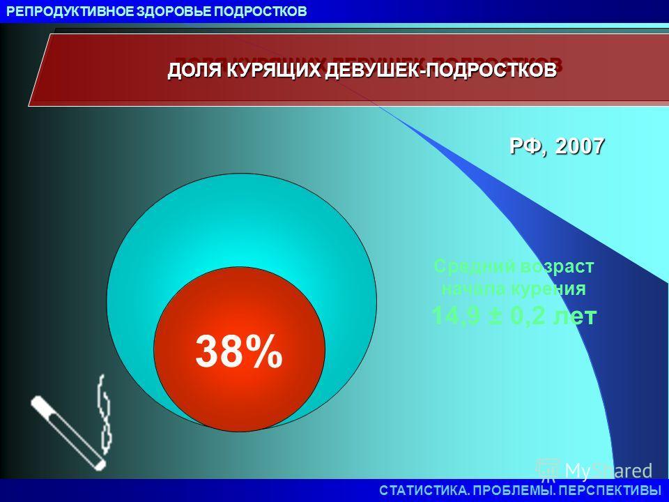 ДОЛЯ КУРЯЩИХ ДЕВУШЕК-ПОДРОСТКОВ 38% Средний возраст начала курения 14,9 ± 0,2 лет РФ, 2007 РЕПРОДУКТИВНОЕ ЗДОРОВЬЕ ПОДРОСТКОВ СТАТИСТИКА. ПРОБЛЕМЫ. ПЕРСПЕКТИВЫ