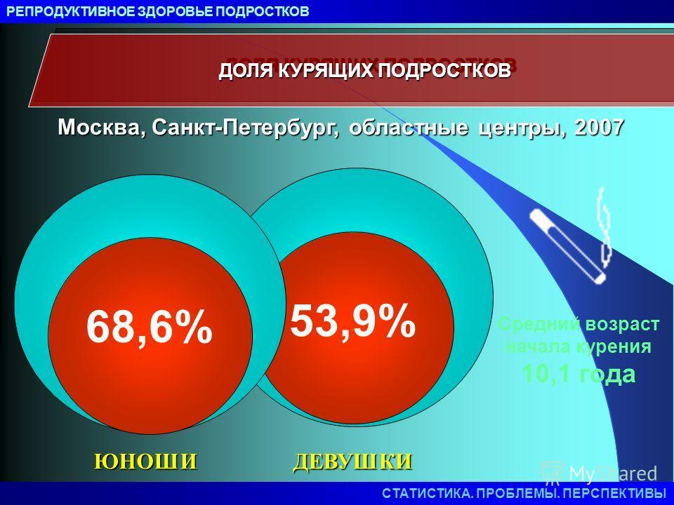ДОЛЯ КУРЯЩИХ ПОДРОСТКОВ 53,9% Средний возраст начала курения 10,1 года Москва, Санкт-Петербург, областные центры, 2007 68,6% ЮНОШИДЕВУШКИ РЕПРОДУКТИВНОЕ ЗДОРОВЬЕ ПОДРОСТКОВ СТАТИСТИКА. ПРОБЛЕМЫ. ПЕРСПЕКТИВЫ