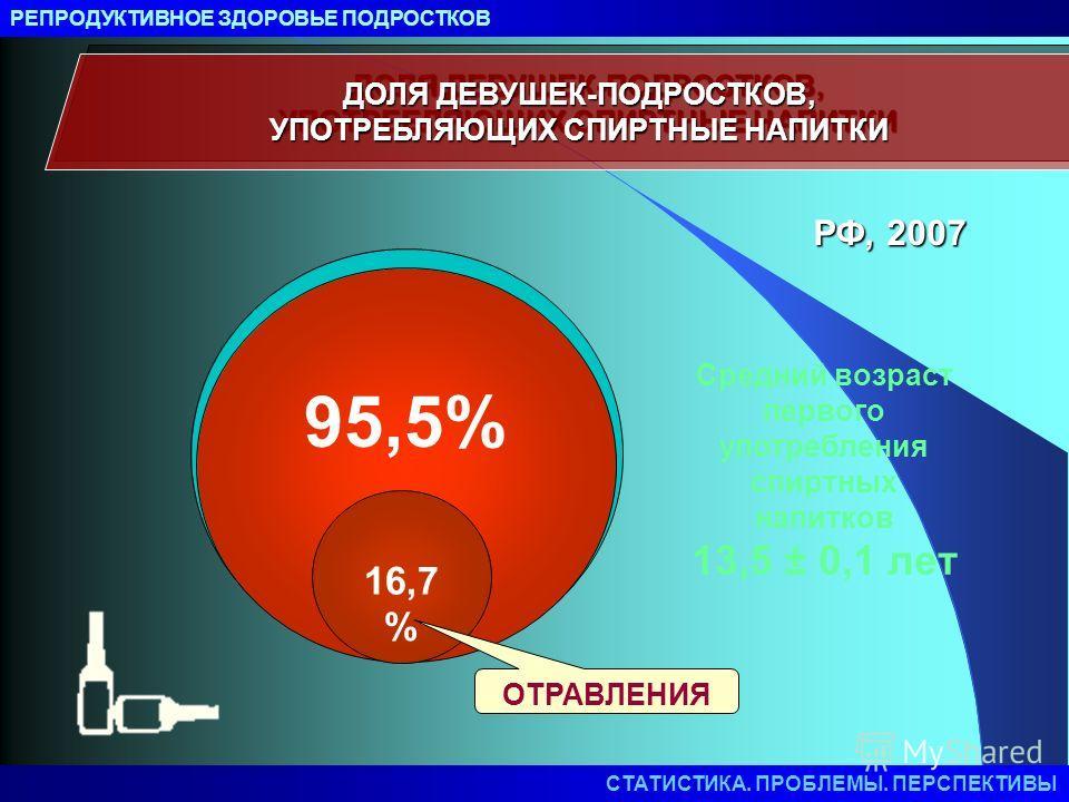 ДОЛЯ ДЕВУШЕК-ПОДРОСТКОВ, УПОТРЕБЛЯЮЩИХ СПИРТНЫЕ НАПИТКИ 95,5% Средний возраст первого употребления спиртных напитков 13,5 ± 0,1 лет 16,7 % ОТРАВЛЕНИЯ РФ, 2007 РЕПРОДУКТИВНОЕ ЗДОРОВЬЕ ПОДРОСТКОВ СТАТИСТИКА. ПРОБЛЕМЫ. ПЕРСПЕКТИВЫ