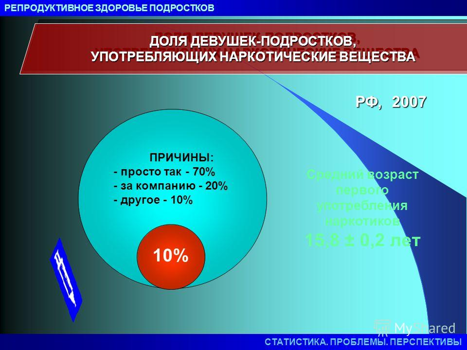 ДОЛЯ ДЕВУШЕК-ПОДРОСТКОВ, УПОТРЕБЛЯЮЩИХ НАРКОТИЧЕСКИЕ ВЕЩЕСТВА 10% Средний возраст первого употребления наркотиков 15,8 ± 0,2 лет ПРИЧИНЫ: - просто так - 70% - за компанию - 20% - другое - 10% РФ, 2007 РЕПРОДУКТИВНОЕ ЗДОРОВЬЕ ПОДРОСТКОВ СТАТИСТИКА. ПР