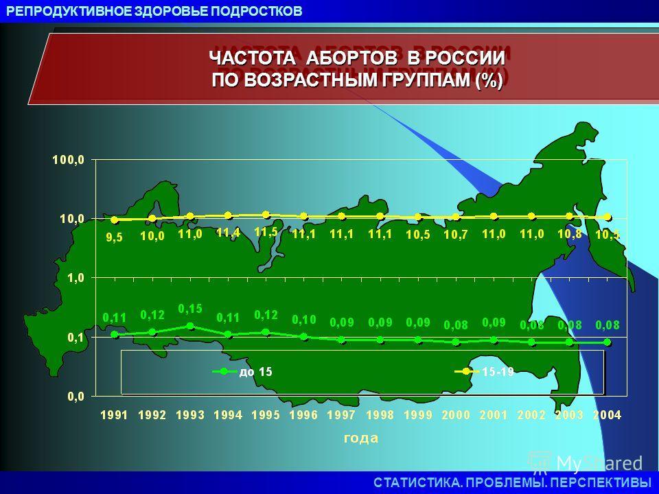 ЧАСТОТА АБОРТОВ В РОССИИ ПО ВОЗРАСТНЫМ ГРУППАМ (%) РЕПРОДУКТИВНОЕ ЗДОРОВЬЕ ПОДРОСТКОВ СТАТИСТИКА. ПРОБЛЕМЫ. ПЕРСПЕКТИВЫ