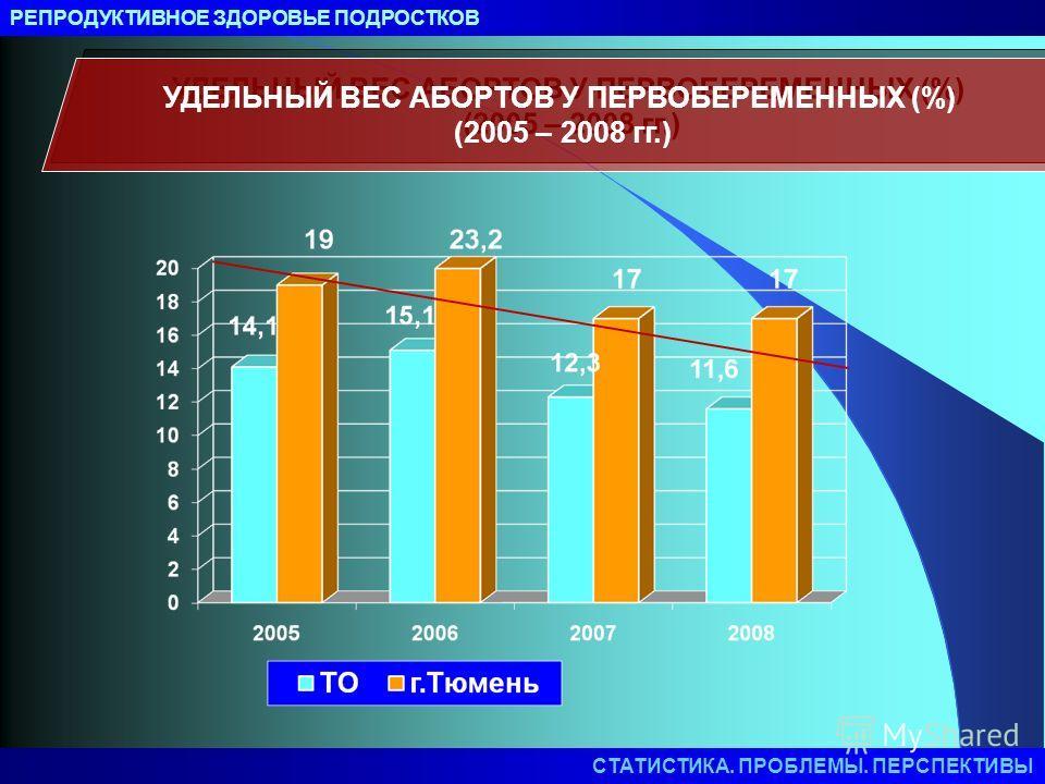 РЕПРОДУКТИВНОЕ ЗДОРОВЬЕ ПОДРОСТКОВ УДЕЛЬНЫЙ ВЕС АБОРТОВ У ПЕРВОБЕРЕМЕННЫХ (%) (2005 – 2008 гг.) СТАТИСТИКА. ПРОБЛЕМЫ. ПЕРСПЕКТИВЫ