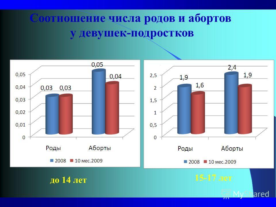 до 14 лет 15-17 лет Соотношение числа родов и абортов у девушек-подростков