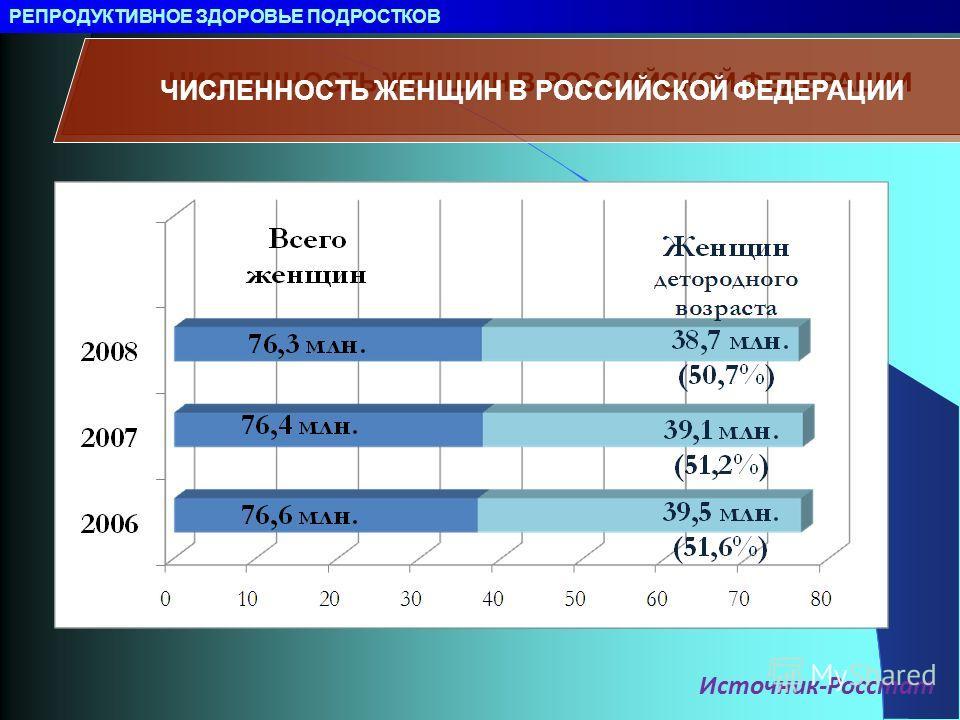 Источник-Росстат ЧИСЛЕННОСТЬ ЖЕНЩИН В РОССИЙСКОЙ ФЕДЕРАЦИИ РЕПРОДУКТИВНОЕ ЗДОРОВЬЕ ПОДРОСТКОВ