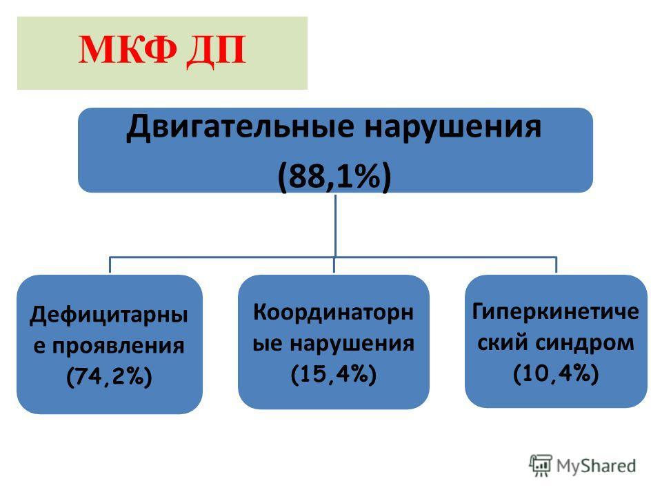 МКФ ДП Двигательные нарушения (88,1%) Дефицитарны е проявления (74,2%) Координаторн ые нарушения (15,4%) Гиперкинетиче ский синдром (10,4%)