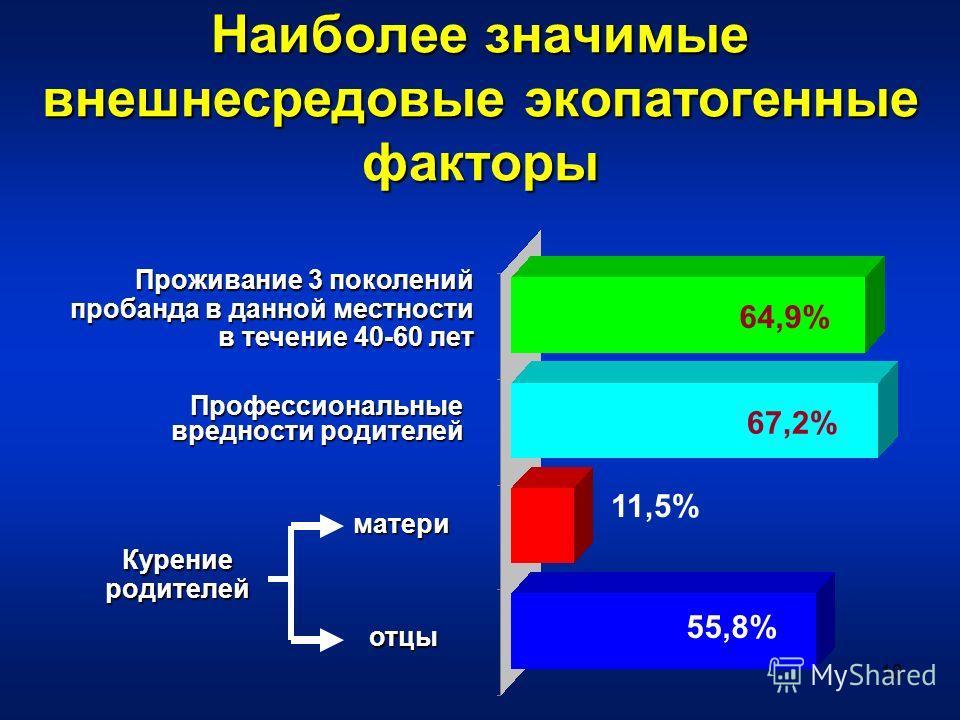 10 Наиболее значимые внешнесредовые экопатогенные факторы Проживание 3 поколений пробанда в данной местности в течение 40-60 лет Профессиональные вредности родителей матери отцы Курение родителей 64,9% 55,8% 67,2% 11,5%