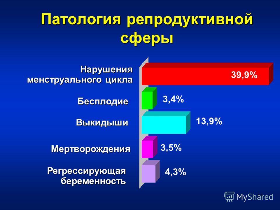 11 Патология репродуктивной сферы Нарушения менструального цикла Бесплодие Выкидыши Мертворождения Регрессирующая беременность 3,5% 39,9% 3,4% 13,9% 4,3%