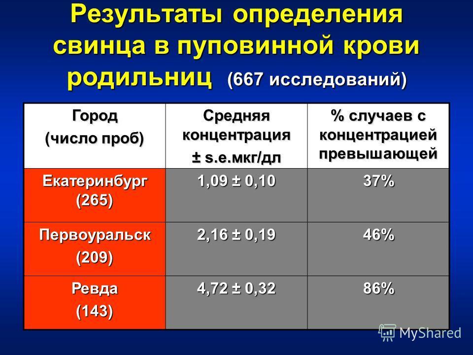 12 Результаты определения свинца в пуповинной крови родильниц (667 исследований) Город (число проб) Средняя концентрация ± s.e.мкг/дл % случаев с концентрацией превышающей Екатеринбург (265) 1,09 ± 0,10 37% Первоуральск(209) 2,16 ± 0,19 46% Ревда(143