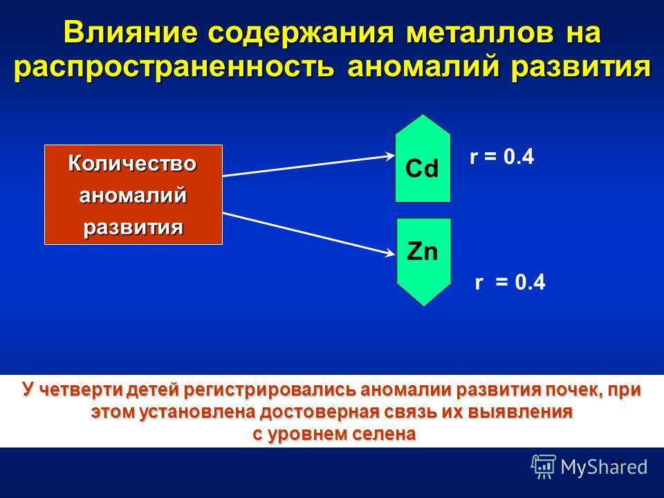 15 Влияние содержания металлов на распространенность аномалий развития Количество Количествоаномалийразвития Cd r = 0.4 Zn r = 0.4 У четверти детей регистрировались аномалии развития почек, при этом установлена достоверная связь их выявления с уровне