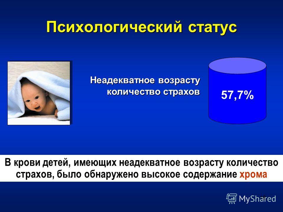 18 Психологический статус Неадекватное возрасту количество страхов В крови детей, имеющих неадекватное возрасту количество страхов, было обнаружено высокое содержание хрома 57,7%