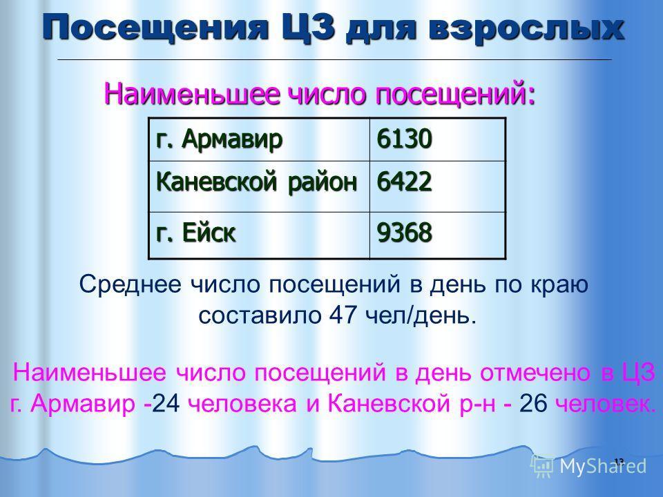 13 Посещения ЦЗ для взрослых г. Армавир 6130 Каневской район 6422 г. Ейск 9368 Среднее число посещений в день по краю составило 47 чел/день. Наименьшее число посещений в день отмечено в ЦЗ г. Армавир -24 человека и Каневской р-н - 26 человек. Наи мен