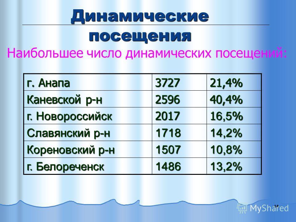 14 Динамические посещения Наибольшее число динамических посещений: г. Анапа 372721,4% Каневской р-н 259640,4% г. Новороссийск 2017 1 6,5 % Славянский р-н 171814,2% Кореновский р-н 150710,8% г. Белореченск 148613,2%