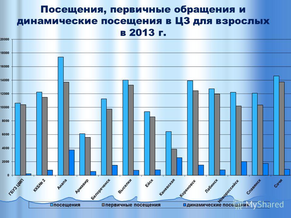 Посещения, первичные обращения и динамические посещения в ЦЗ для взрослых в 2013 г.