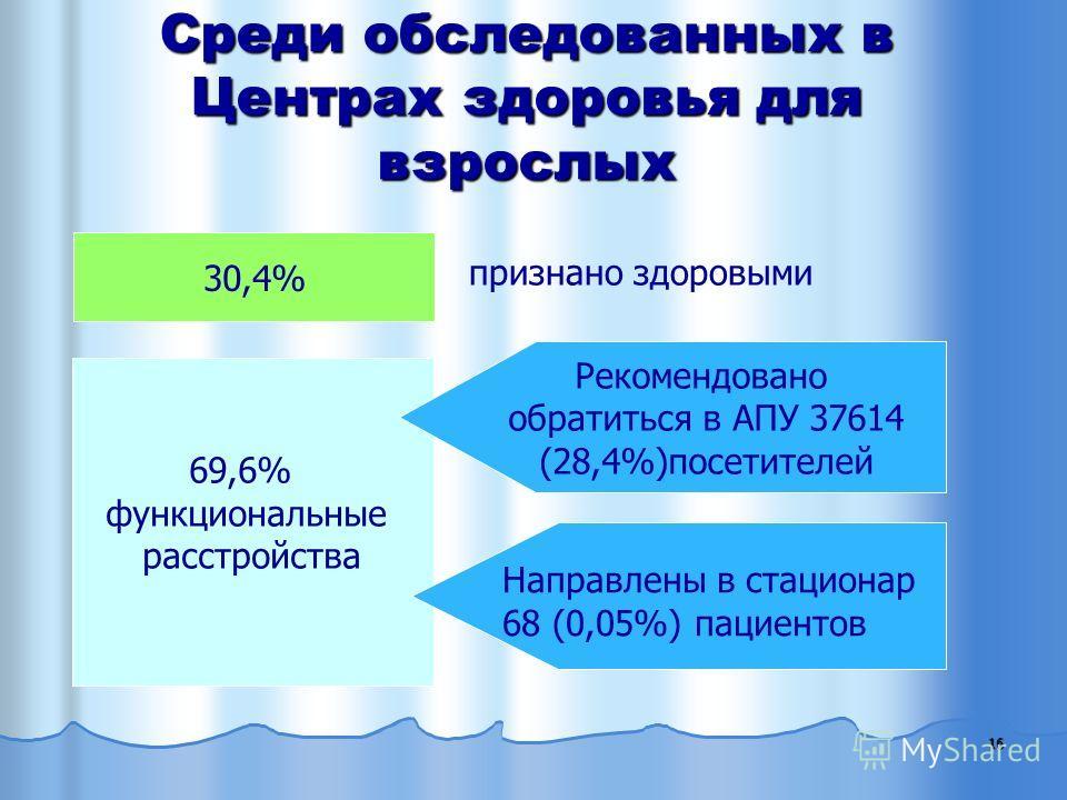 Среди обследованных в Центрах здоровья для взрослых 16 30,4% признано здоровыми 69,6% функциональные расстройства Рекомендовано обратиться в АПУ 37614 (28,4%)посетителей Направлены в стационар 68 (0,05%) пациентов