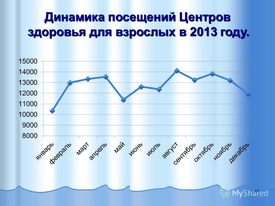 17 Динамика посещений Центров здоровья для взрослых в 2013 году. Динамика посещений Центров здоровья для взрослых в 2013 году.