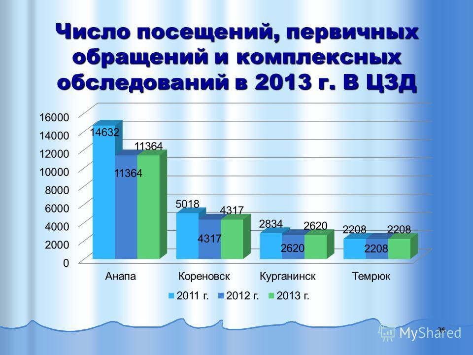 Число посещений, первичных обращений и комплексных обследований в 2013 г. В ЦЗД 26