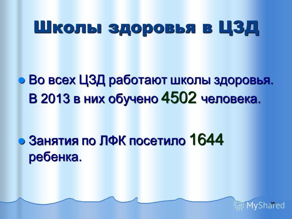 29 Школы здоровья в ЦЗД Во всех ЦЗД работают школы здоровья. В 2013 в них обучено 4502 человека. Во всех ЦЗД работают школы здоровья. В 2013 в них обучено 4502 человека. Занятия по ЛФК посетило 1644 ребенка. Занятия по ЛФК посетило 1644 ребенка.