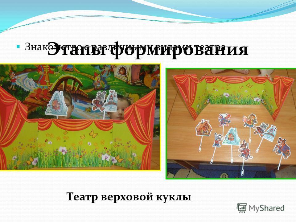 Этапы формирования Знакомство с различными видами театра Театр верховой куклы