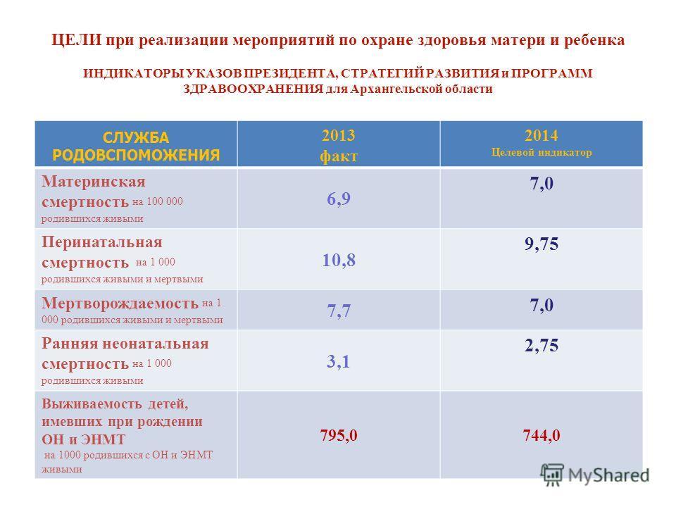 ЦЕЛИ при реализации мероприятий по охране здоровья матери и ребенка ИНДИКАТОРЫ УКАЗОВ ПРЕЗИДЕНТА, СТРАТЕГИЙ РАЗВИТИЯ и ПРОГРАММ ЗДРАВООХРАНЕНИЯ для Архангельской области СЛУЖБА РОДОВСПОМОЖЕНИЯ 2013 факт 2014 Целевой индикатор Материнская смертность н
