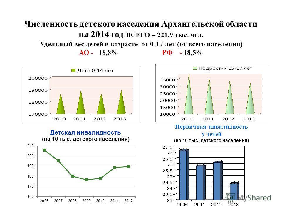 Численность детского населения Архангельской области на 2014 год ВСЕГО – 221,9 тыс. чел. Удельный вес детей в возрасте от 0-17 лет (от всего населения) АО - 18,8% РФ - 18,5% Первичная инвалидность у детей (на 10 тыс. детского населения)