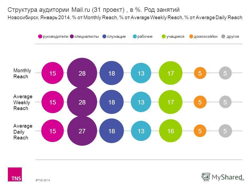 ©TNS 2014 X AXIS LOWER LIMIT UPPER LIMIT CHART TOP Y AXIS LIMIT Структура аудитории Mail.ru (31 проект), в %. Род занятий 106 Monthly Reach Average Weekly Reach Average Daily Reach руководителиспециалистыслужащиерабочиеучащиесядомохозяйкидругое Новос
