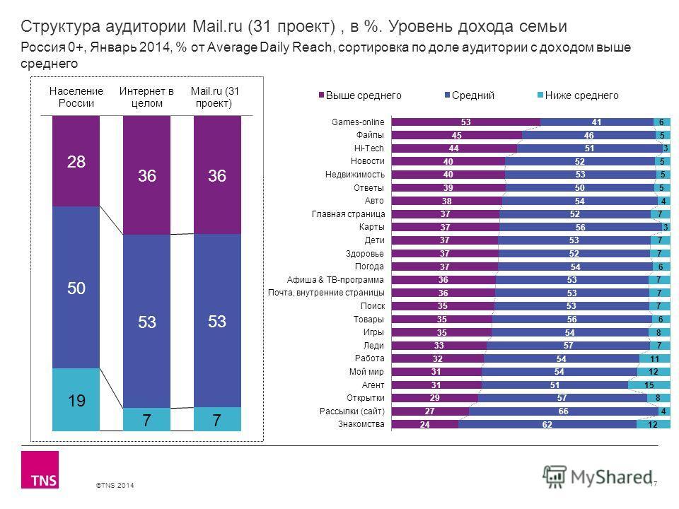 ©TNS 2014 X AXIS LOWER LIMIT UPPER LIMIT CHART TOP Y AXIS LIMIT Структура аудитории Mail.ru (31 проект), в %. Уровень дохода семьи 17 Россия 0+, Январь 2014, % от Average Daily Reach, сортировка по доле аудитории с доходом выше среднего