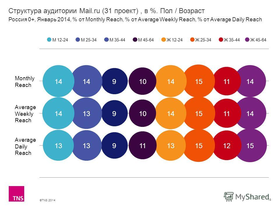 ©TNS 2014 X AXIS LOWER LIMIT UPPER LIMIT CHART TOP Y AXIS LIMIT Структура аудитории Mail.ru (31 проект), в %. Пол / Возраст 18 М 12-24М 25-34М 35-44М 45-64Ж 12-24Ж 25-34Ж 35-44 Россия 0+, Январь 2014, % от Monthly Reach, % от Average Weekly Reach, %