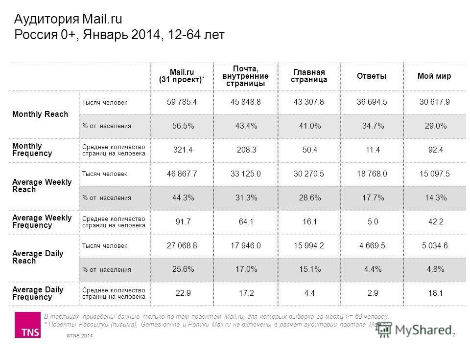 ©TNS 2014 X AXIS LOWER LIMIT UPPER LIMIT CHART TOP Y AXIS LIMIT Аудитория Mail.ru Россия 0+, Январь 2014, 12-64 лет 2 В таблицах приведены данные только по тем проектам Mail.ru, для которых выборка за месяц >= 60 человек. * Проекты Рассылки (письма),