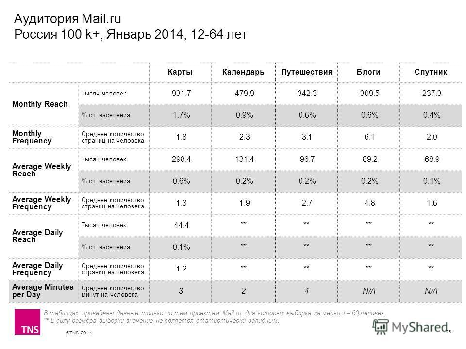 ©TNS 2014 X AXIS LOWER LIMIT UPPER LIMIT CHART TOP Y AXIS LIMIT Аудитория Mail.ru Россия 100 k+, Январь 2014, 12-64 лет 26 Карты КалендарьПутешествия БлогиСпутник Monthly Reach Тысяч человек 931.7 479.9 342.3 309.5 237.3 % от населения 1.7% 0.9% 0.6%