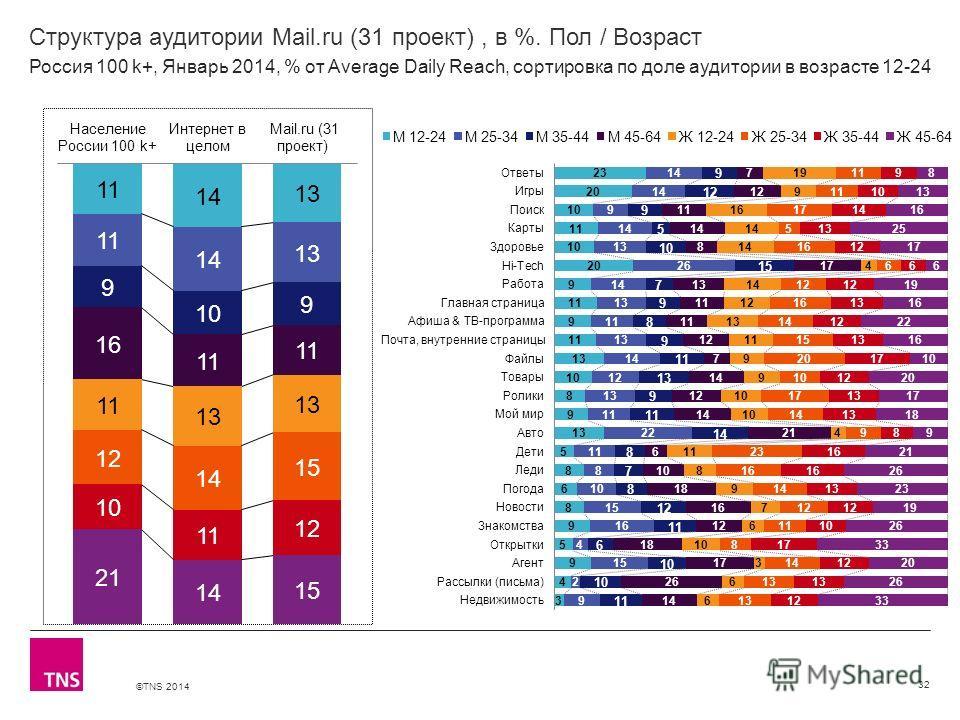 ©TNS 2014 X AXIS LOWER LIMIT UPPER LIMIT CHART TOP Y AXIS LIMIT Структура аудитории Mail.ru (31 проект), в %. Пол / Возраст 32 Россия 100 k+, Январь 2014, % от Average Daily Reach, сортировка по доле аудитории в возрасте 12-24