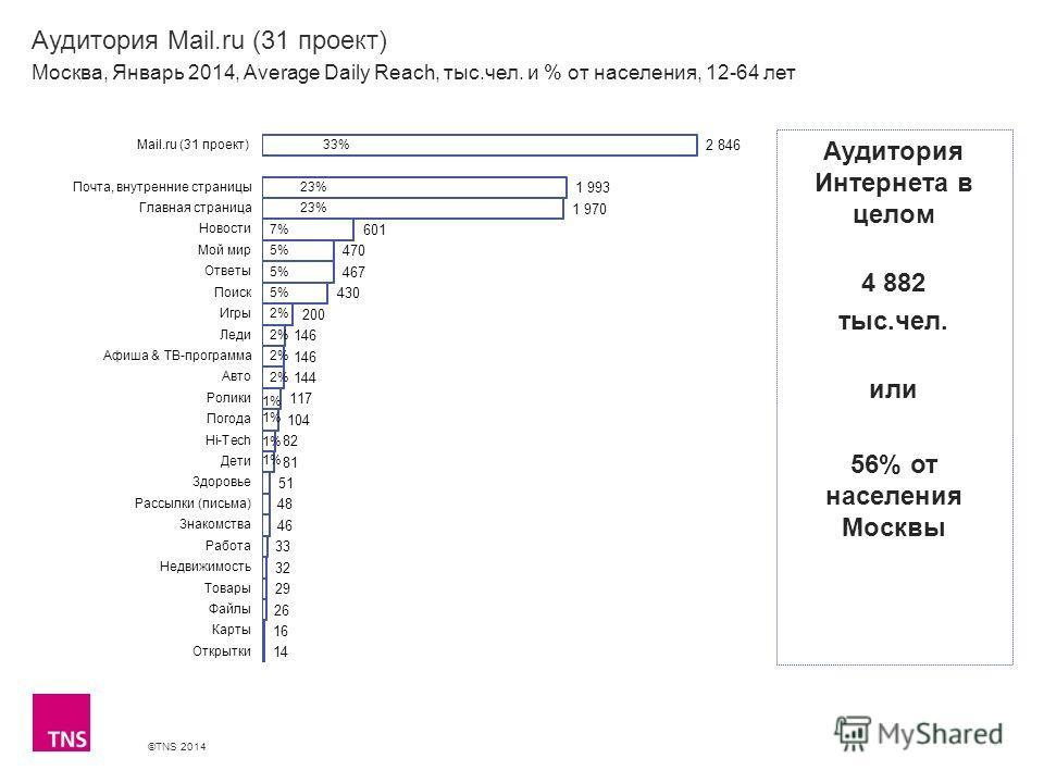 ©TNS 2014 X AXIS LOWER LIMIT UPPER LIMIT CHART TOP Y AXIS LIMIT Аудитория Mail.ru (31 проект) Москва, Январь 2014, Average Daily Reach, тыс.чел. и % от населения, 12-64 лет Аудитория Интернета в целом 4 882 тыс.чел. или 56% от населения Москвы