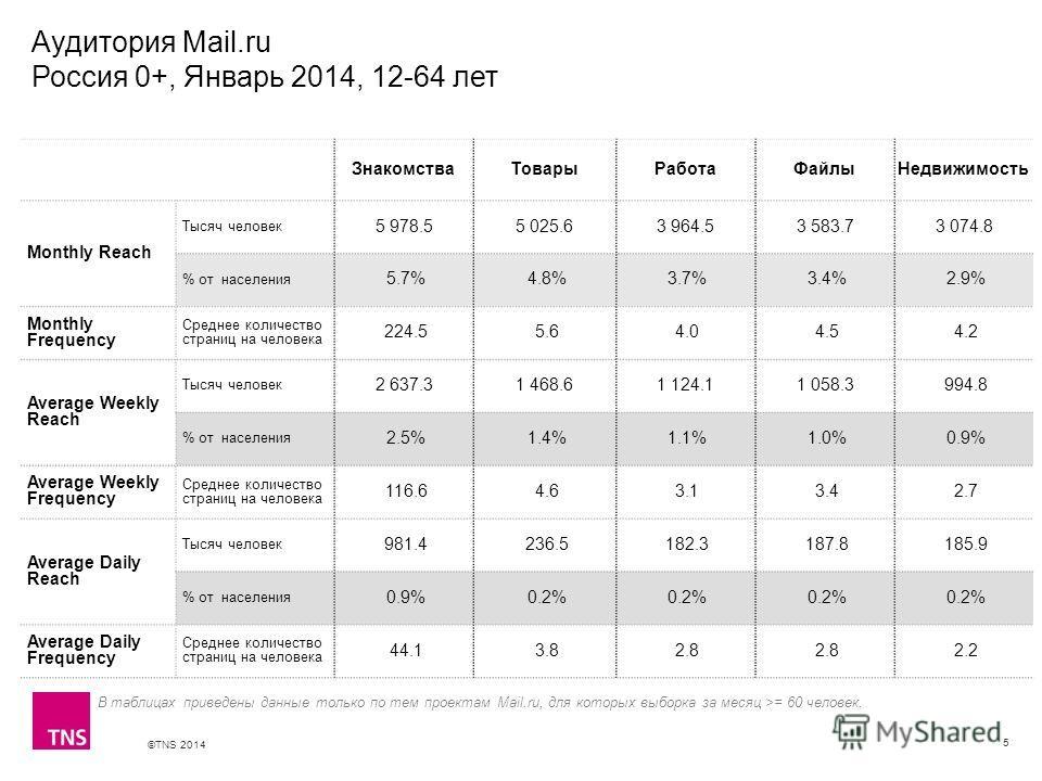 ©TNS 2014 X AXIS LOWER LIMIT UPPER LIMIT CHART TOP Y AXIS LIMIT Аудитория Mail.ru Россия 0+, Январь 2014, 12-64 лет 5 Знакомства Товары Работа ФайлыНедвижимость Monthly Reach Тысяч человек 5 978.55 025.63 964.53 583.73 074.8 % от населения 5.7% 4.8%