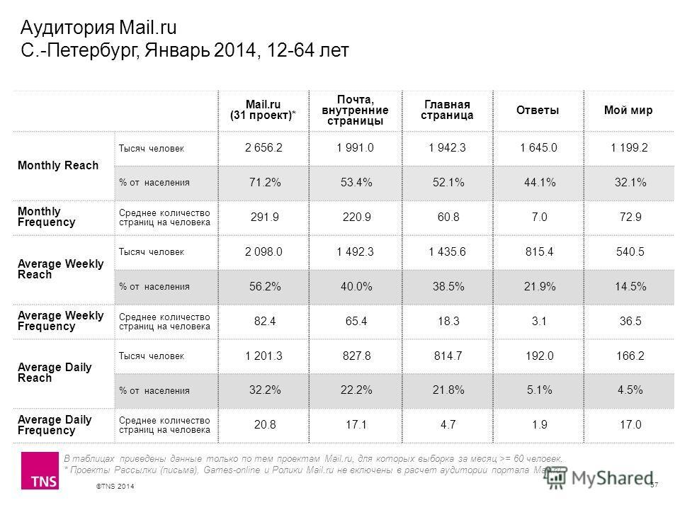 ©TNS 2014 X AXIS LOWER LIMIT UPPER LIMIT CHART TOP Y AXIS LIMIT Аудитория Mail.ru С.-Петербург, Январь 2014, 12-64 лет 57 В таблицах приведены данные только по тем проектам Mail.ru, для которых выборка за месяц >= 60 человек. * Проекты Рассылки (пись