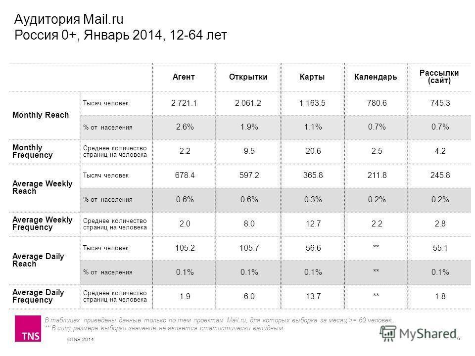 ©TNS 2014 X AXIS LOWER LIMIT UPPER LIMIT CHART TOP Y AXIS LIMIT Аудитория Mail.ru Россия 0+, Январь 2014, 12-64 лет 6 Агент ОткрыткиКарты Календарь Рассылки (сайт) Monthly Reach Тысяч человек 2 721.12 061.21 163.5 780.6 745.3 % от населения 2.6% 1.9%