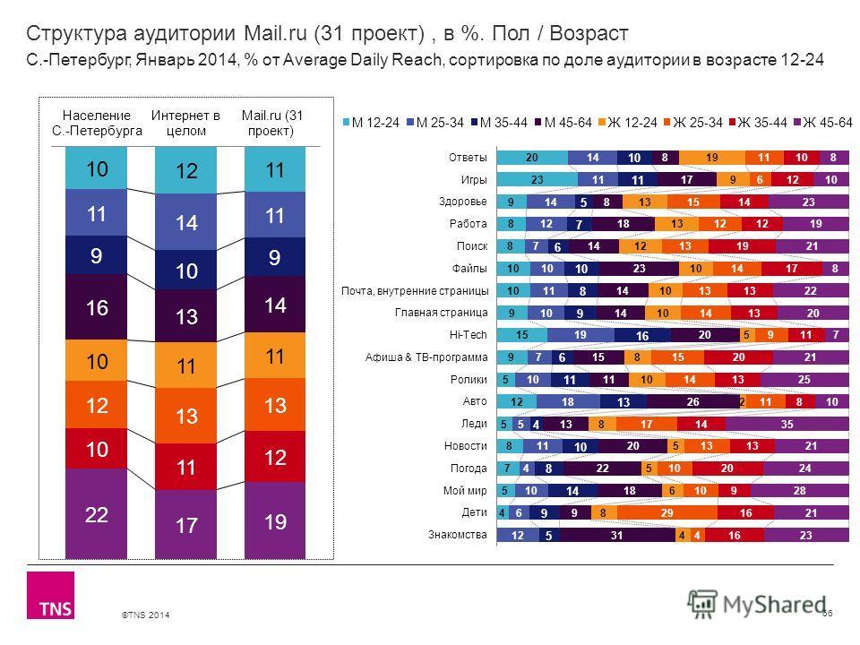 ©TNS 2014 X AXIS LOWER LIMIT UPPER LIMIT CHART TOP Y AXIS LIMIT Структура аудитории Mail.ru (31 проект), в %. Пол / Возраст 66 С.-Петербург, Январь 2014, % от Average Daily Reach, сортировка по доле аудитории в возрасте 12-24