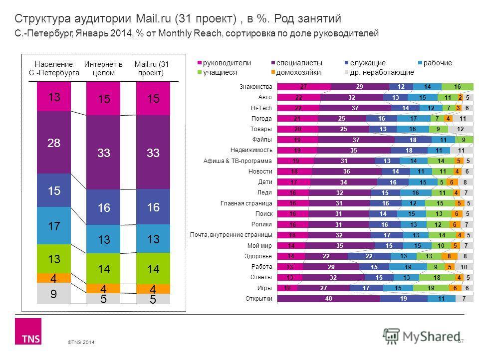 ©TNS 2014 X AXIS LOWER LIMIT UPPER LIMIT CHART TOP Y AXIS LIMIT Структура аудитории Mail.ru (31 проект), в %. Род занятий 67 С.-Петербург, Январь 2014, % от Monthly Reach, сортировка по доле руководителей