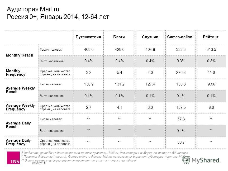 ©TNS 2014 X AXIS LOWER LIMIT UPPER LIMIT CHART TOP Y AXIS LIMIT Аудитория Mail.ru Россия 0+, Январь 2014, 12-64 лет 7 В таблицах приведены данные только по тем проектам Mail.ru, для которых выборка за месяц >= 60 человек. * Проекты Рассылки (письма),