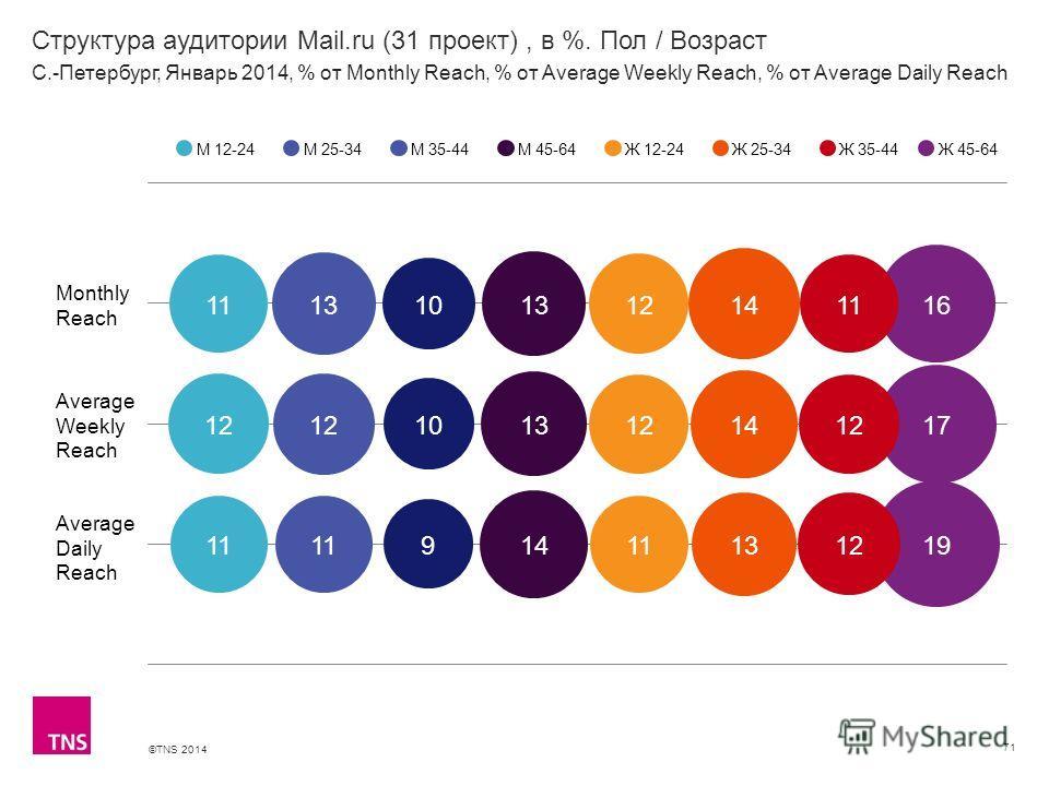 ©TNS 2014 X AXIS LOWER LIMIT UPPER LIMIT CHART TOP Y AXIS LIMIT Структура аудитории Mail.ru (31 проект), в %. Пол / Возраст 71 М 12-24М 25-34М 35-44М 45-64Ж 12-24Ж 25-34Ж 35-44 С.-Петербург, Январь 2014, % от Monthly Reach, % от Average Weekly Reach,