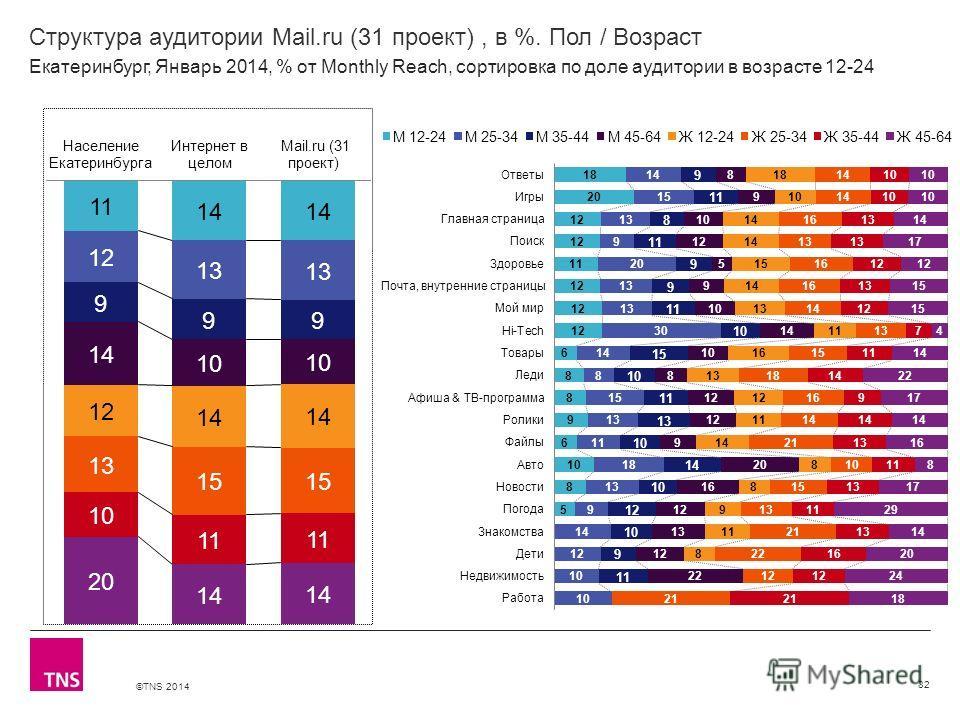©TNS 2014 X AXIS LOWER LIMIT UPPER LIMIT CHART TOP Y AXIS LIMIT Структура аудитории Mail.ru (31 проект), в %. Пол / Возраст 82 Екатеринбург, Январь 2014, % от Monthly Reach, сортировка по доле аудитории в возрасте 12-24