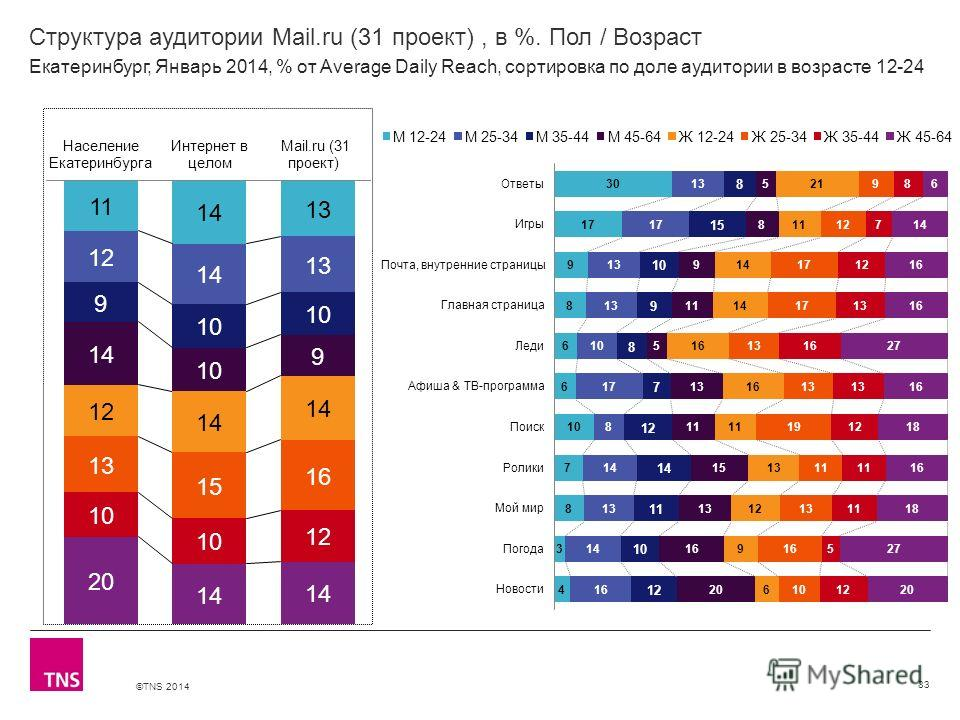 ©TNS 2014 X AXIS LOWER LIMIT UPPER LIMIT CHART TOP Y AXIS LIMIT Структура аудитории Mail.ru (31 проект), в %. Пол / Возраст 83 Екатеринбург, Январь 2014, % от Average Daily Reach, сортировка по доле аудитории в возрасте 12-24