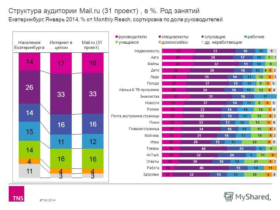 ©TNS 2014 X AXIS LOWER LIMIT UPPER LIMIT CHART TOP Y AXIS LIMIT Структура аудитории Mail.ru (31 проект), в %. Род занятий 84 Екатеринбург, Январь 2014, % от Monthly Reach, сортировка по доле руководителей