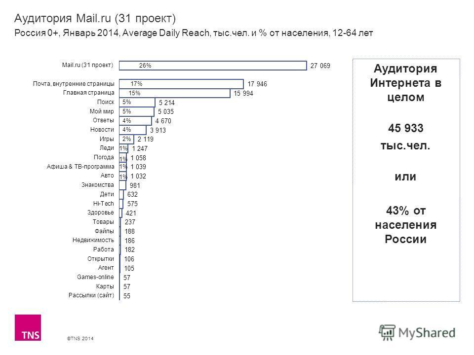 ©TNS 2014 X AXIS LOWER LIMIT UPPER LIMIT CHART TOP Y AXIS LIMIT Аудитория Mail.ru (31 проект) Россия 0+, Январь 2014, Average Daily Reach, тыс.чел. и % от населения, 12-64 лет Аудитория Интернета в целом 45 933 тыс.чел. или 43% от населения России