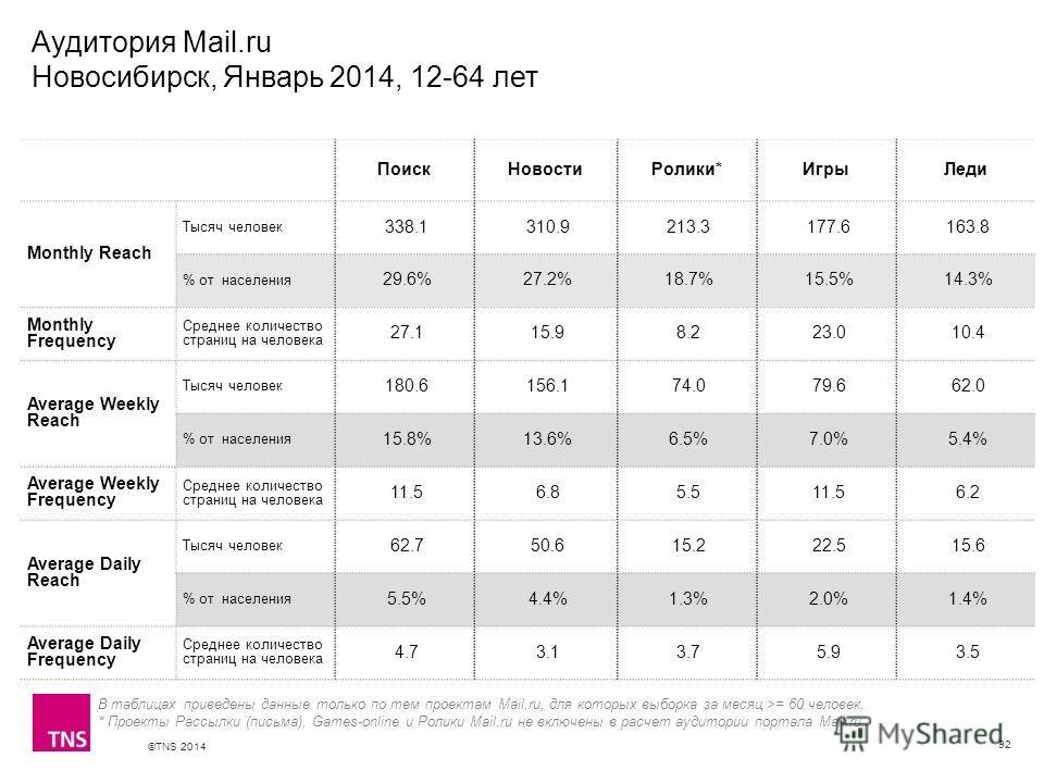 ©TNS 2014 X AXIS LOWER LIMIT UPPER LIMIT CHART TOP Y AXIS LIMIT Аудитория Mail.ru Новосибирск, Январь 2014, 12-64 лет 92 В таблицах приведены данные только по тем проектам Mail.ru, для которых выборка за месяц >= 60 человек. * Проекты Рассылки (письм