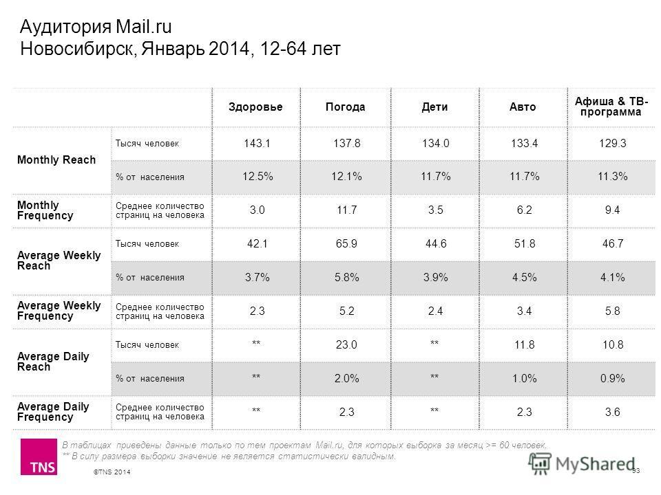 ©TNS 2014 X AXIS LOWER LIMIT UPPER LIMIT CHART TOP Y AXIS LIMIT Аудитория Mail.ru Новосибирск, Январь 2014, 12-64 лет 93 В таблицах приведены данные только по тем проектам Mail.ru, для которых выборка за месяц >= 60 человек. ** В силу размера выборки