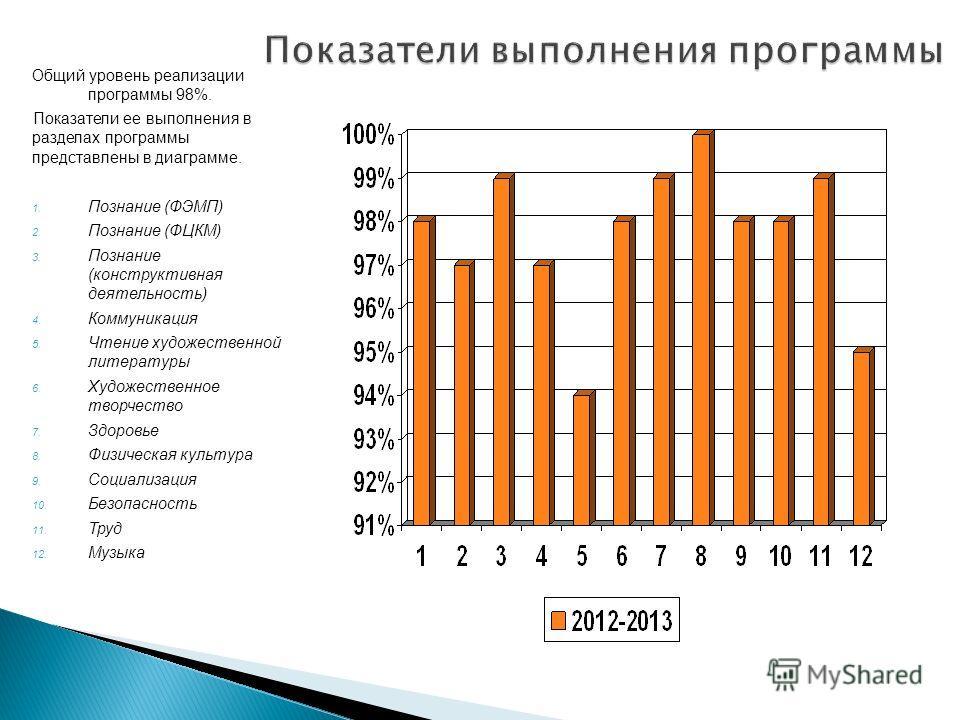 Общий уровень реализации программы 98%. Показатели ее выполнения в разделах программы представлены в диаграмме. 1. Познание (ФЭМП) 2. Познание (ФЦКМ) 3. Познание (конструктивная деятельность) 4. Коммуникация 5. Чтение художественной литературы 6. Худ