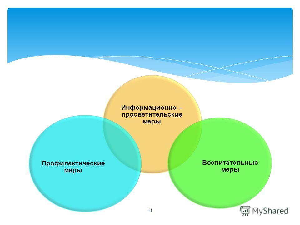 Информационно – просветительские меры Воспитательные меры Профилактические меры 11